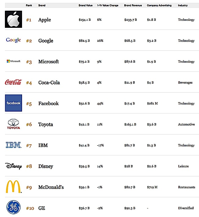 World's top ten brands according to Forbes.