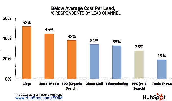 Comparison of the lower-cost lead acquisition methods (higher is better). Blogs, social media and SEO are much more cost-effective than paid search, tradeshows, and advertising.