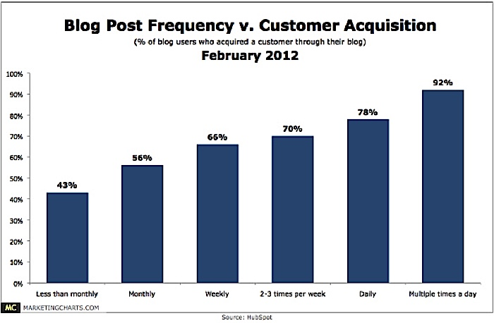 Hubspot and Linkedin research data both point to a high client acquisition correlation with blog frequency. Although this is charted 2012 data, a recent 2016 Hubspot study supports this ongoing trend.