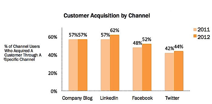 Impact of client acquisition by channels of inbound marketing. Although this is 2012 data, new data from Linkedin supports these numbers.
