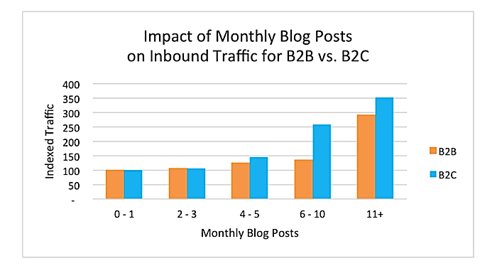 The impact of monthly blog posts on inbound traffic for both B2B and B2C according to data compiled on Linkedin